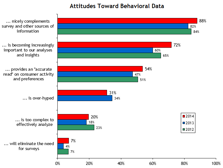 2014 Attitudes Toward Behavioral Data