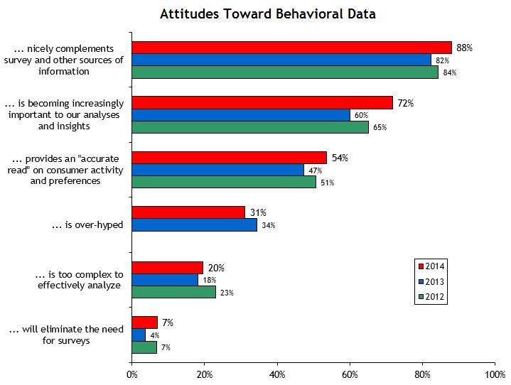 2014 Attitudes Toward Behavioral Data
