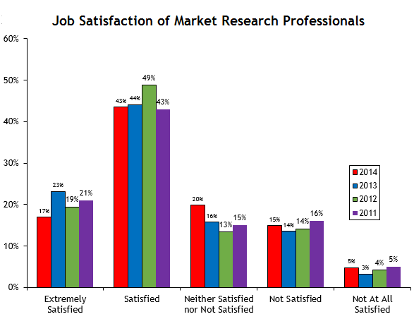 2014 Job Satisfaction