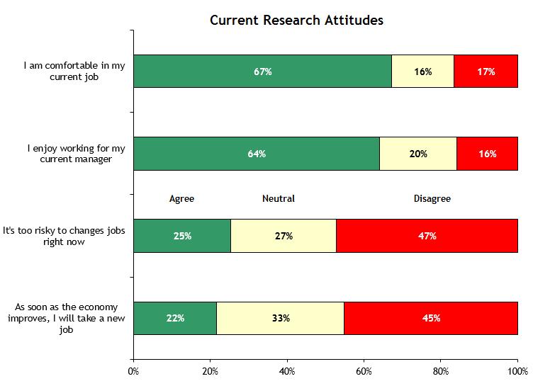 Researcher Attitudes