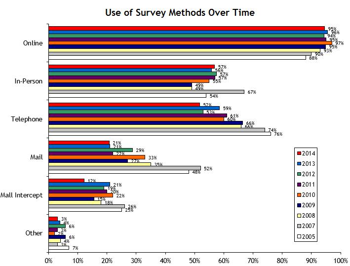 research survey methods