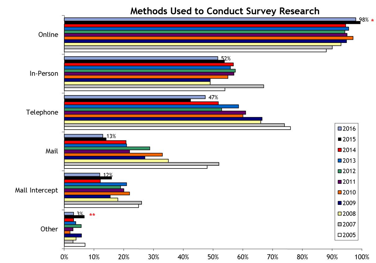 survey method of research We make it easy to roll up your sleeves and create diy research surveys online extracting specific data points isn't always easy to get actionable and reliable data, we provide you with sound survey methodology, useful question types, and expert-certified survey templates.