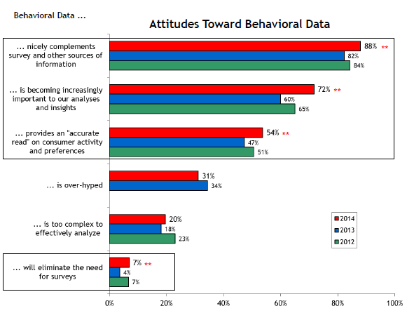 Behavioral Data