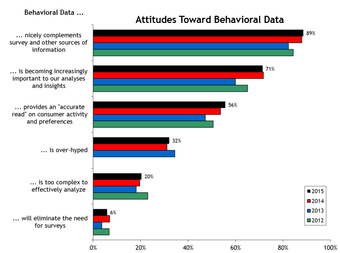 2015 Attitudes Toward Behavioral Data