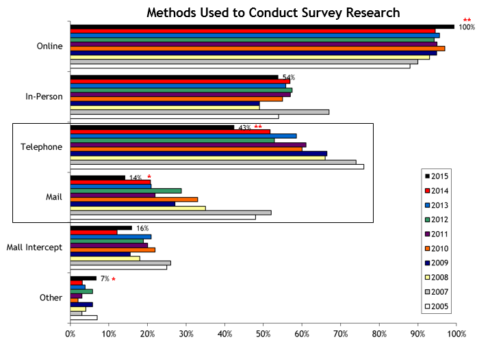 2015 Survey Methods