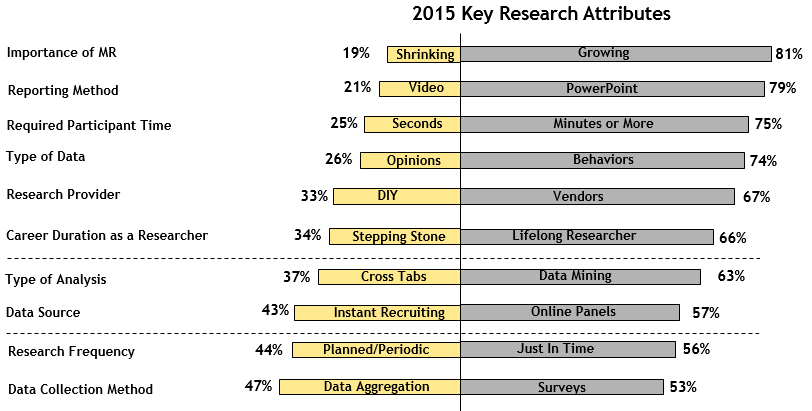 2015 Future of Market Research
