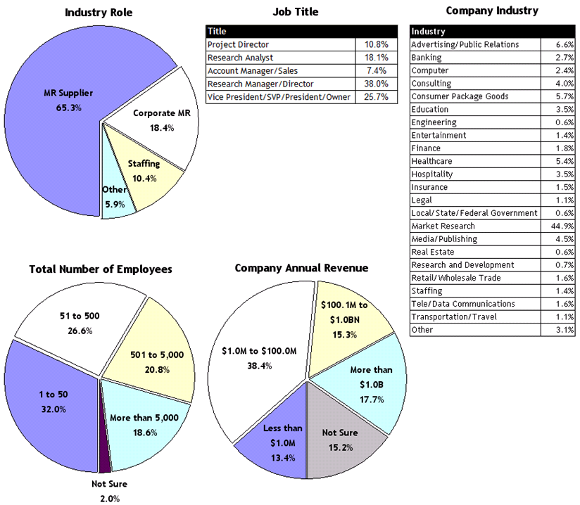 Profile and Demographics of MarketResearchCareers Users